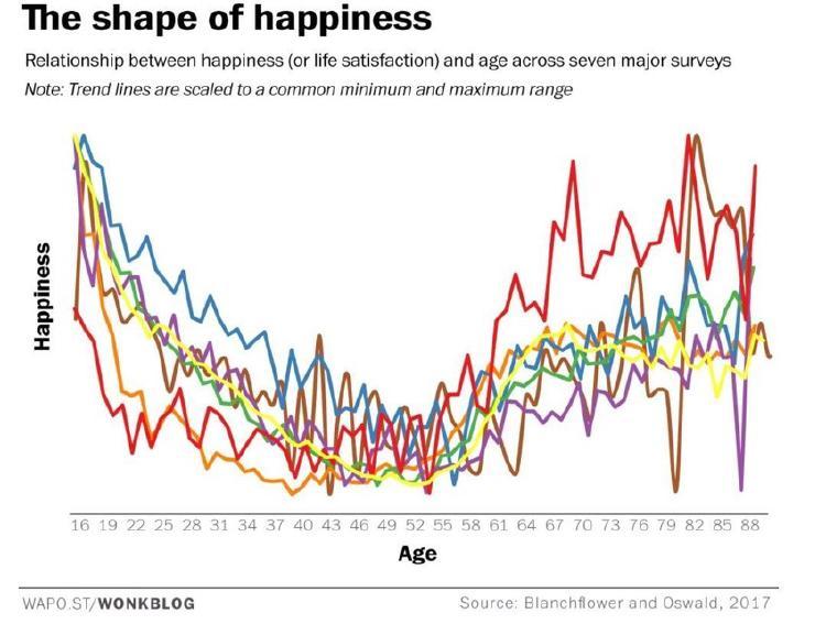 Dle studie Blanchflower a Oswald (2017) je z hlavního trendu vidět, že nejméně štěstí pociťují lidé mezi 40-60 rokem života, což odpovídá krizi středního věku a začínající andropauzy.